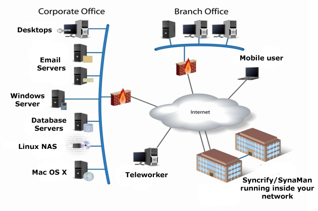 Internet cloud diagram