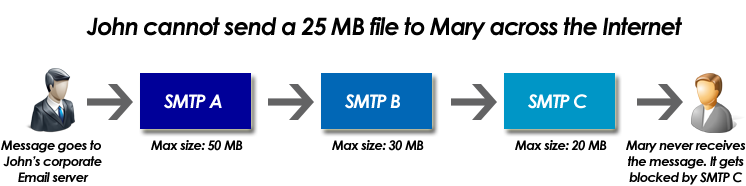 SMTP server for processing emails with very large attachments